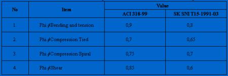 Tabel phi ACI318 vsSNI91