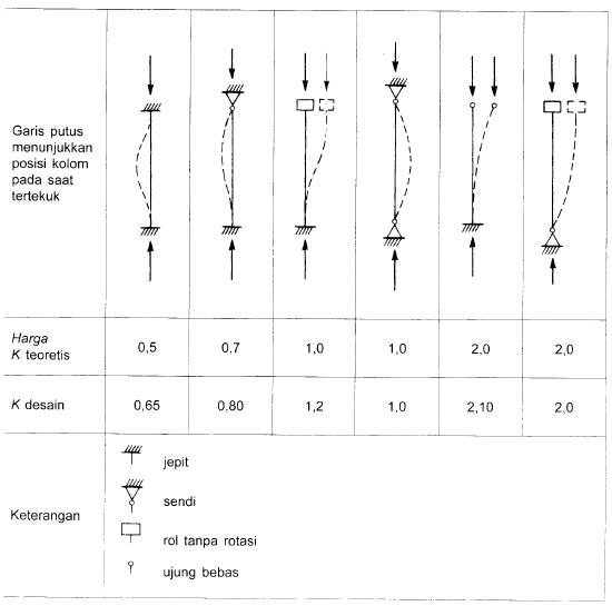 2013-06-10 17_42_51-92_Struktur Baja Metode LRFD