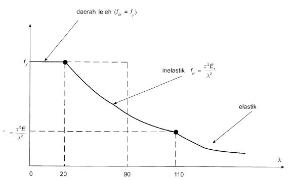 2013-06-10 17_44_25-92_Struktur Baja Metode LRFD