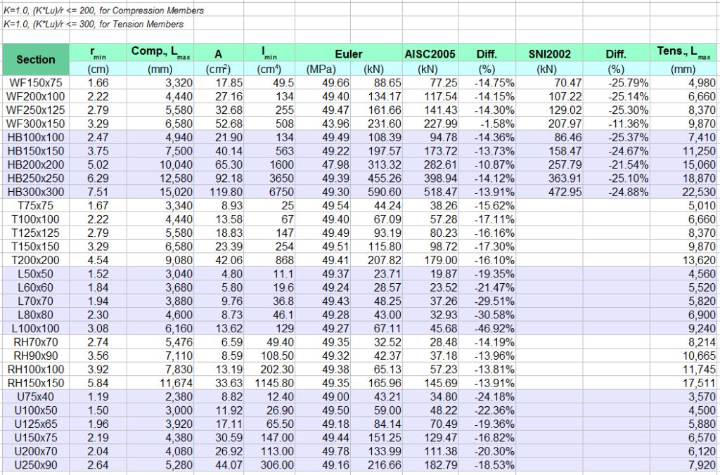 2015-09-25 07_21_46-tabelmaxlengthcolumn.ods - OpenOffice Calc