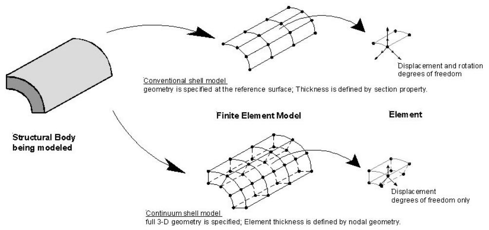 conventionalcontinummshellmodel