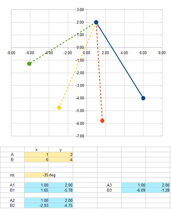 2015-12-11 01_06_36-plot2d3d.ods - OpenOffice Calc