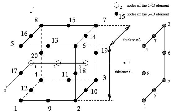 Three-node beam element (B32 and B32R)